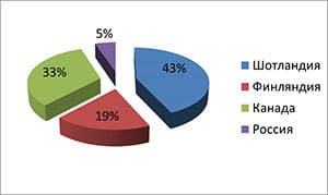 statistika-bronxialnoj-astmy-v-rossii-3